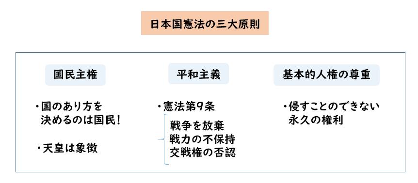 日本 国 憲法 の 三 原則