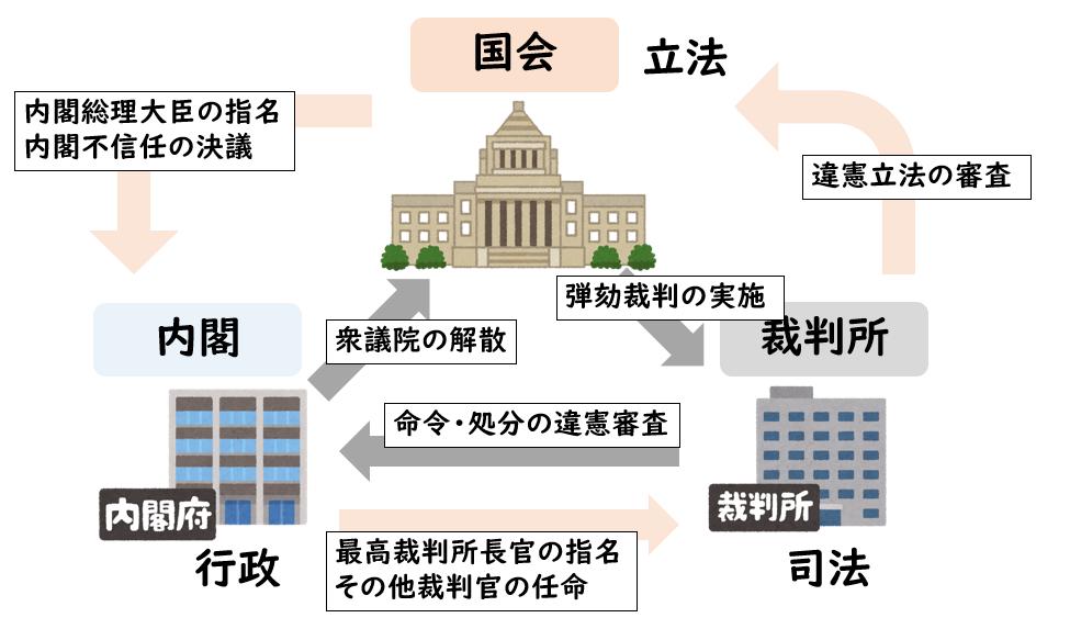 権 審査 違憲 立法