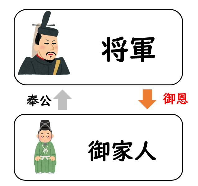 鎌倉 時代 出来事